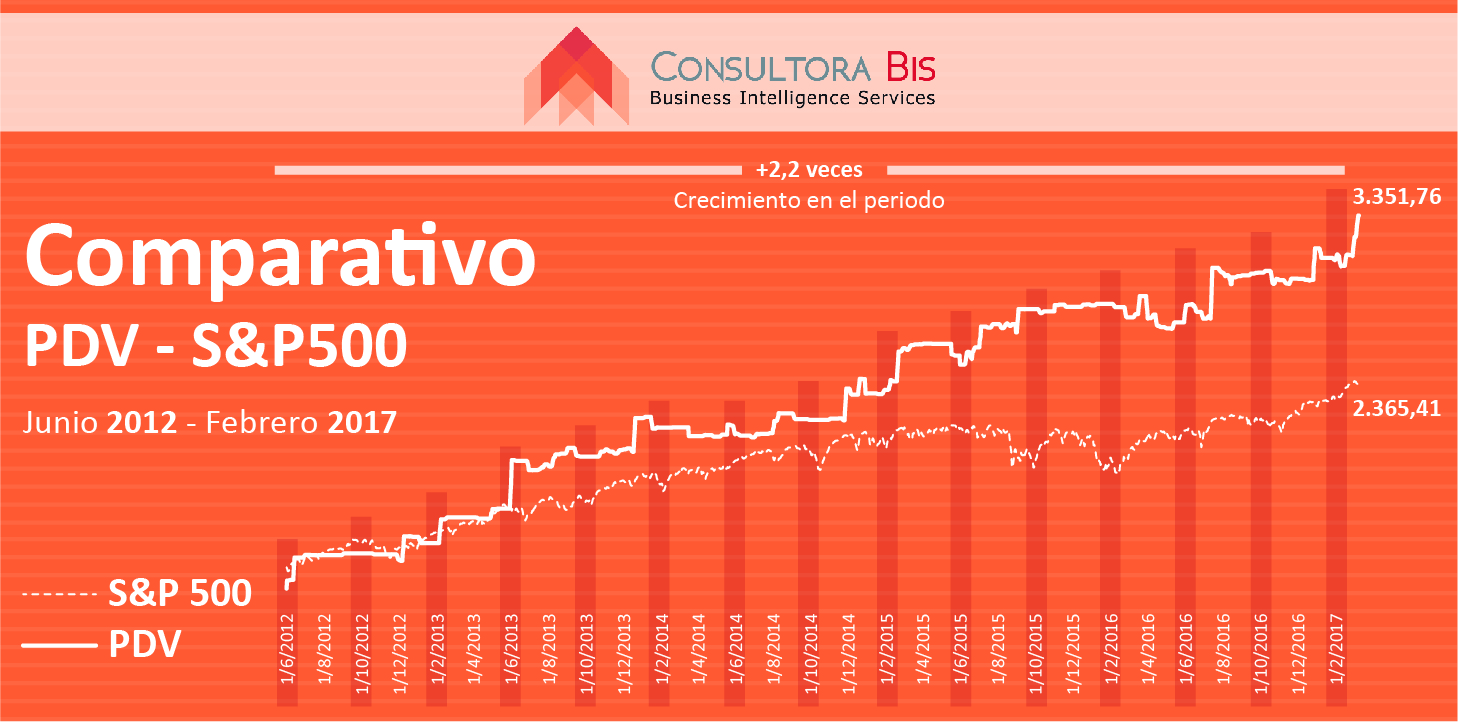 comparativo-pdv-sp500-01-1